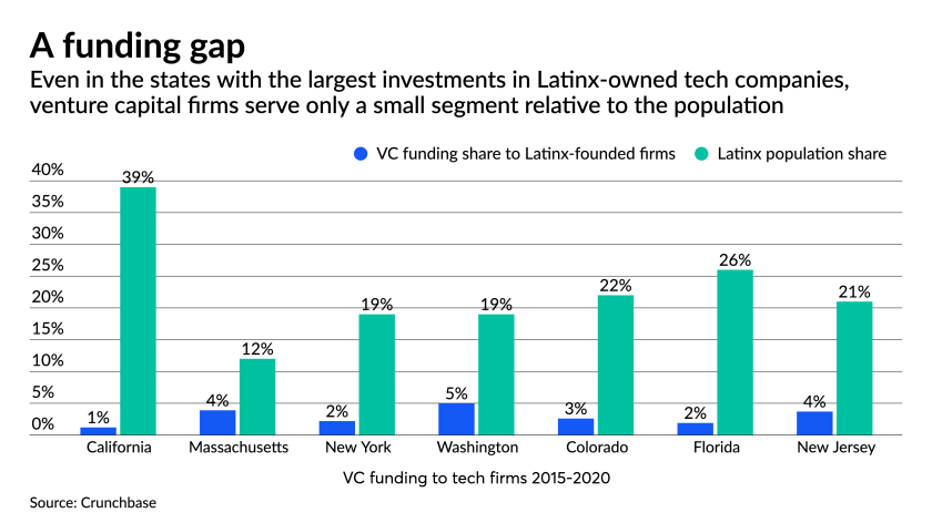 VCs boost investment in Black- and Latinx-owned fintechs